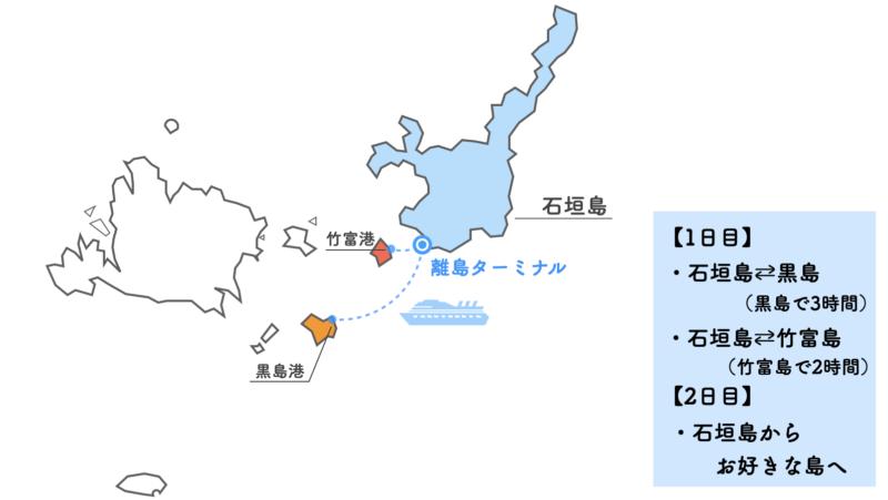 石垣島フェリー乗り放題 モデルコース1
