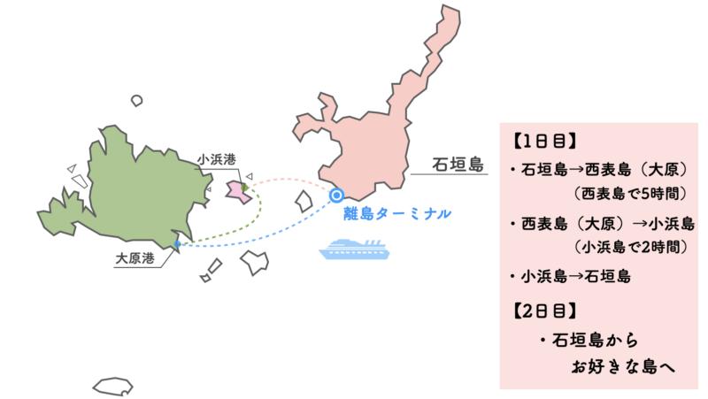 石垣島フェリー乗り放題 モデルコース2