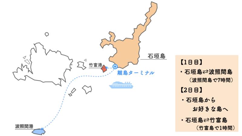 石垣島フェリー乗り放題 モデルコース3