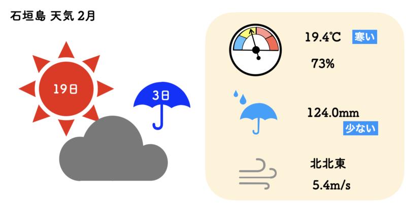 石垣島 天気 2月