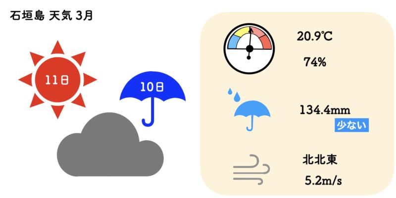 石垣島 天気 3月