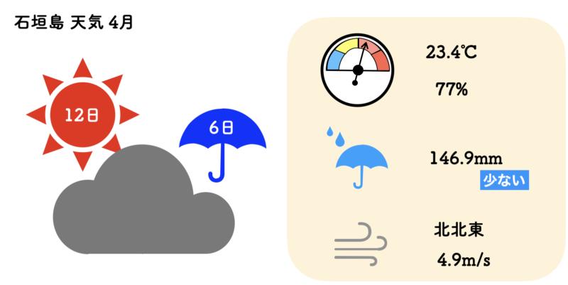石垣島 天気 4月