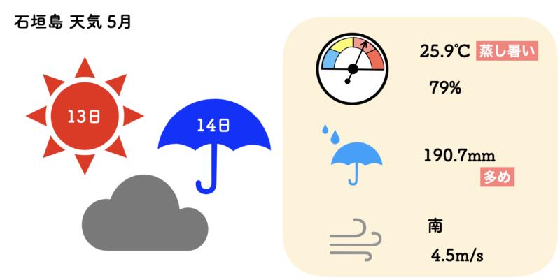 石垣島 天気 5月