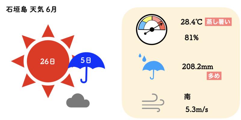 石垣島 天気 6月