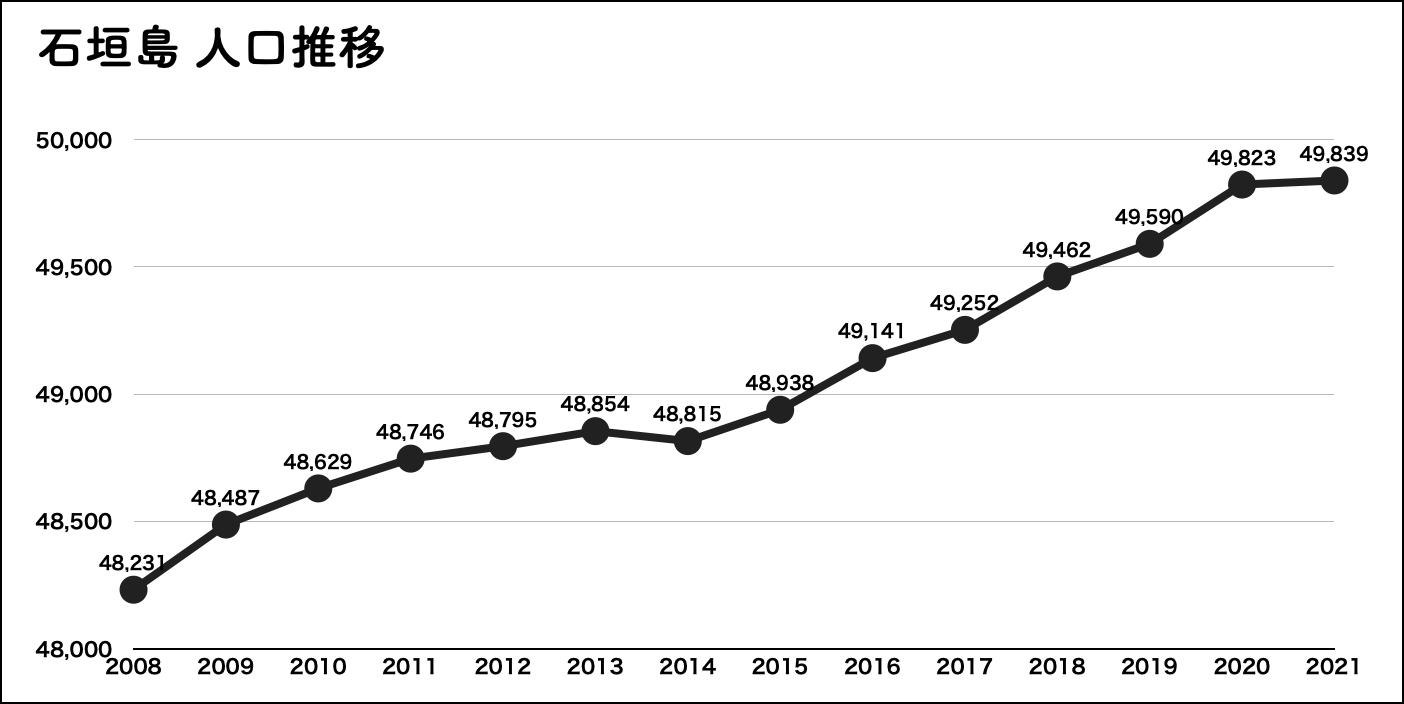 石垣島 人口推移