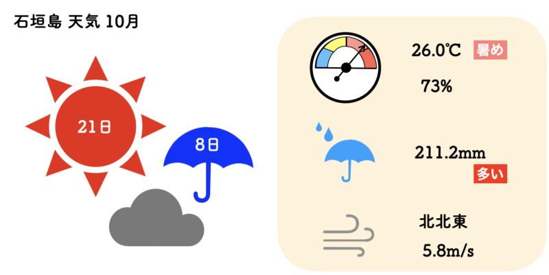 石垣島 天気 10月