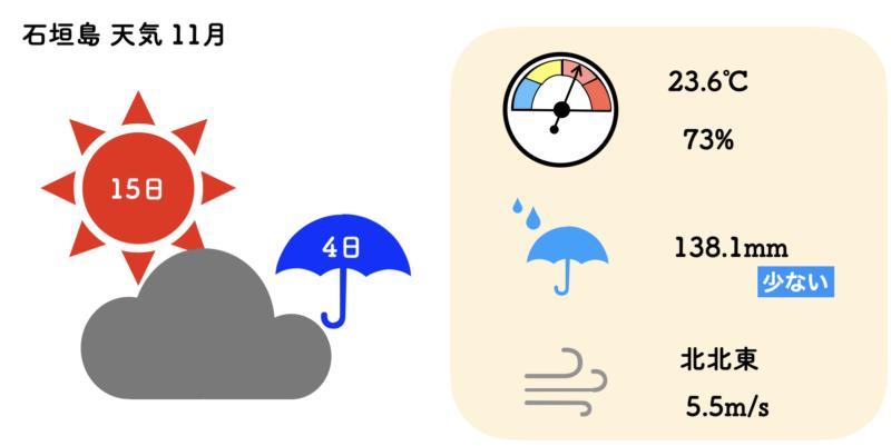 石垣島 天気 11月
