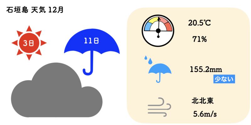 石垣島 天気 12月