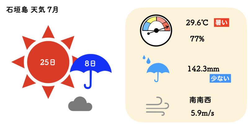 石垣島 天気 7月