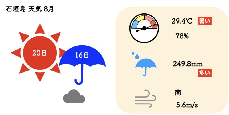 石垣島 天気 8月