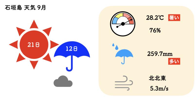 石垣島 天気 9月