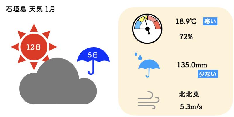 石垣島 天気 1月
