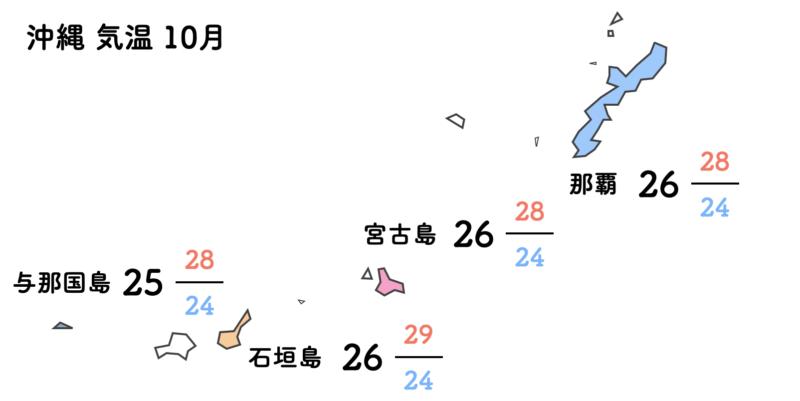 沖縄 気温 10月