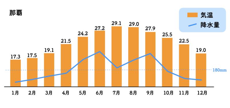 沖縄 気温 年間