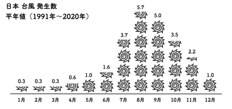 日本 台風 発生数
