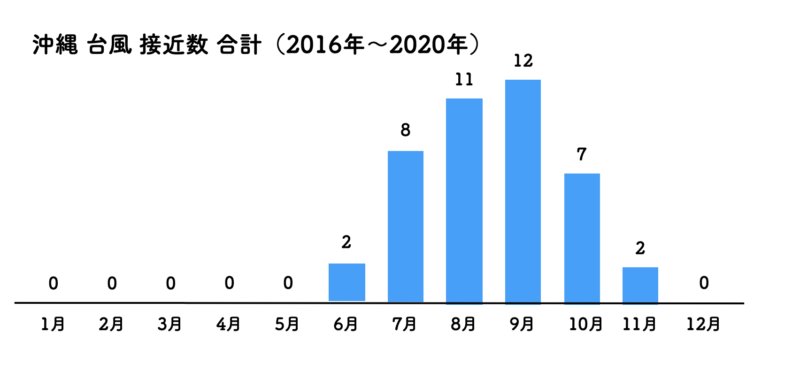 沖縄 台風 接近数 合計 2016〜2020