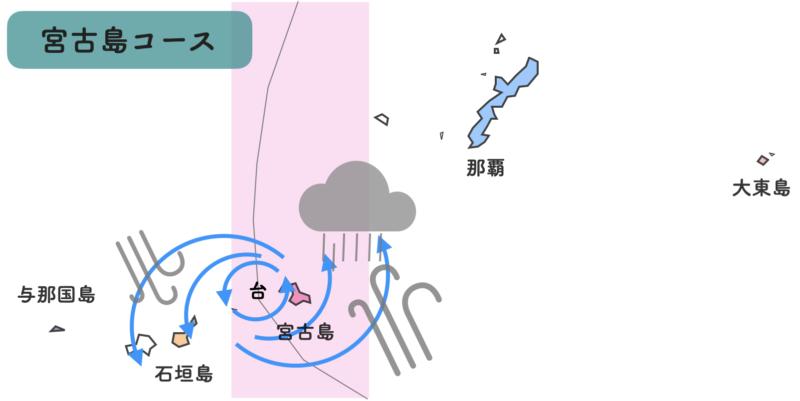 沖縄 台風進路 宮古島
