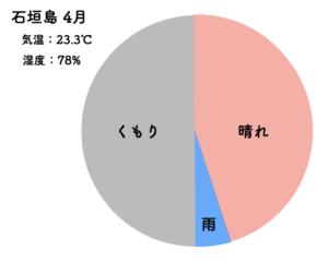 石垣島 4月 天気