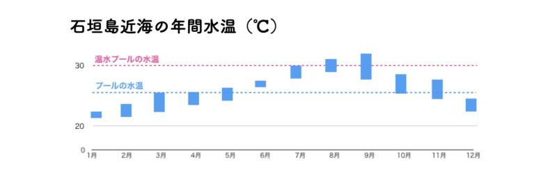 石垣島 水温 年間